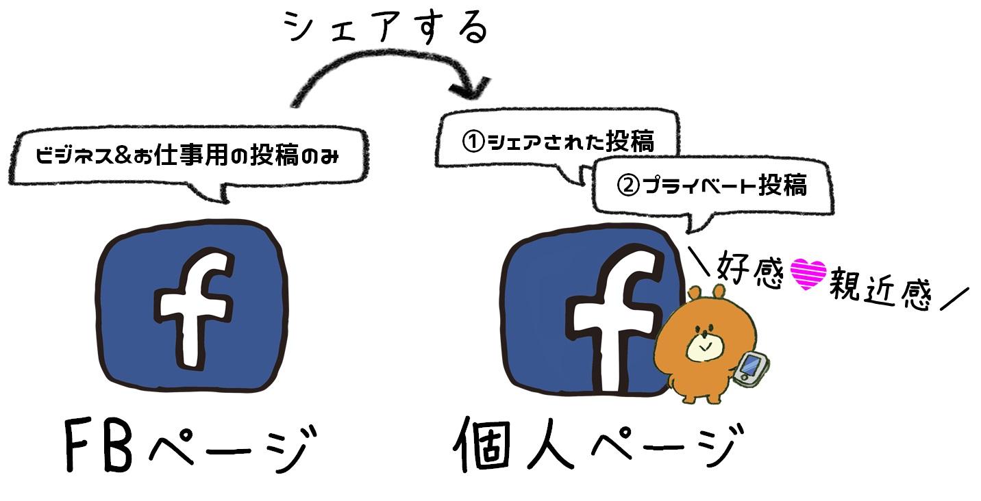 集客のコツは3つ!フェイスブック使ってブログがアクセスアップした方法♪