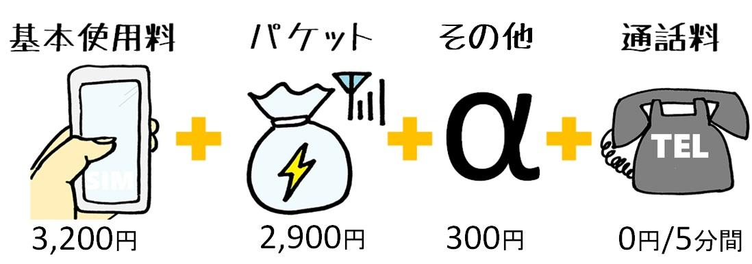 AU スマホ 料金 基本使用料 比較 イラスト